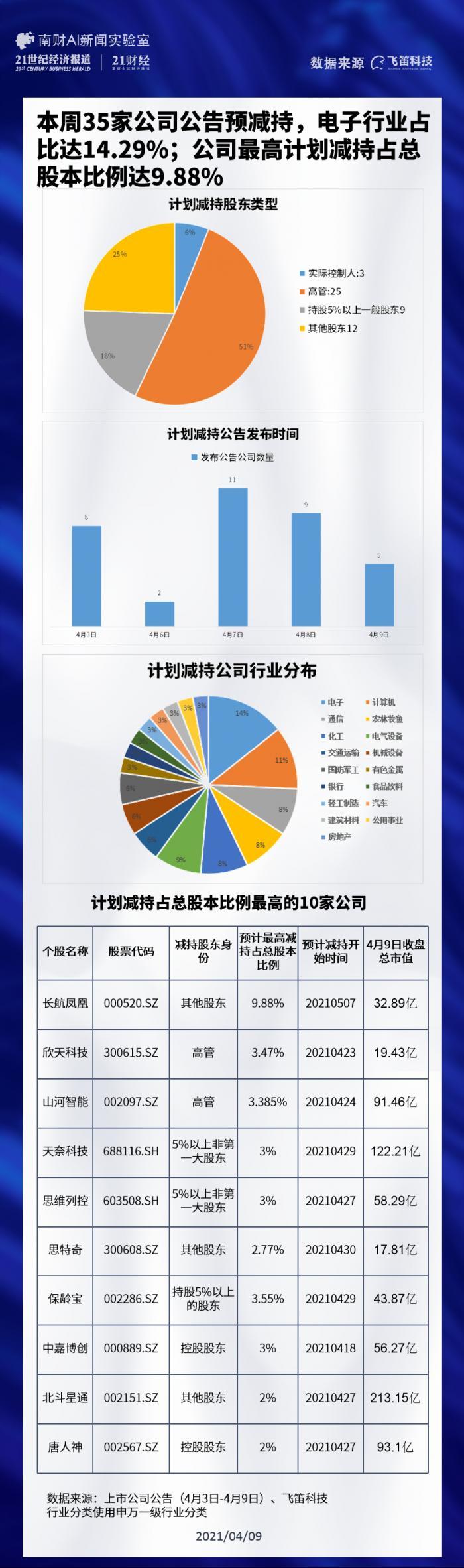 一周减持榜:35家公司公告预减持 电子行业占比达14.29%