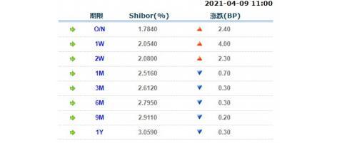 4月9日上海银行间同业拆放利率Shibor