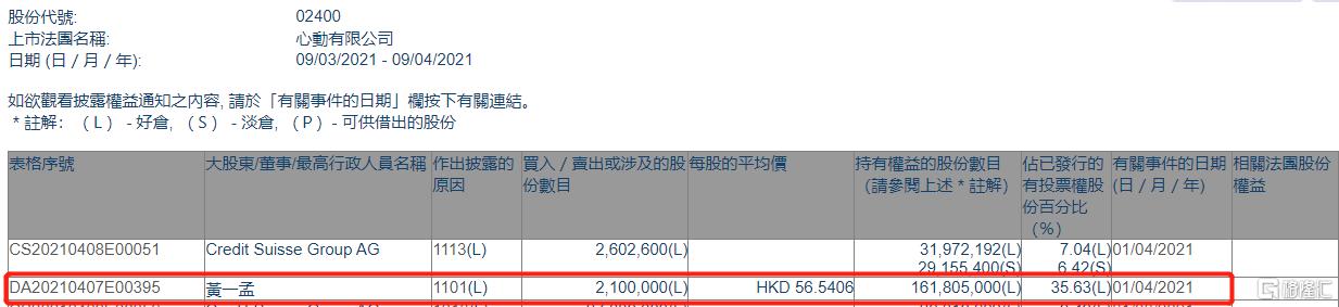 心动公司(02400.HK)获主席兼首席执行官黄一孟增持210万股