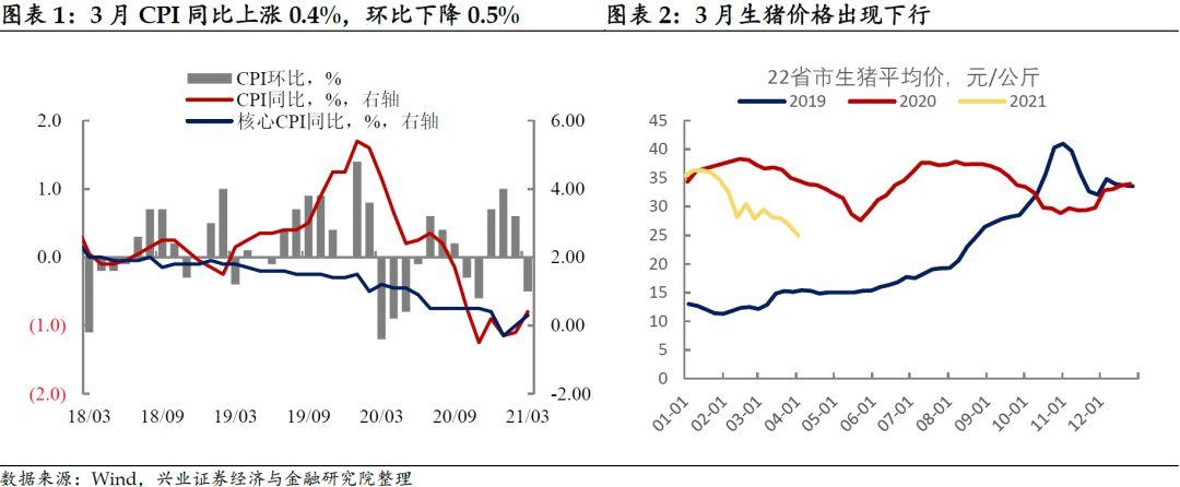 【兴证固收.利率】原材料价格推动PPI涨幅超预期——3月通胀数据点评
