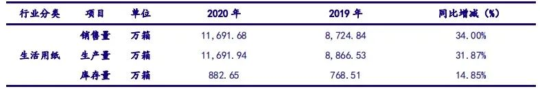 【银河轻工李昂/甄唯萱】公司点评丨中顺洁柔 (002511):看好21年预见性囤浆固本与顺势提价共促公司规模业绩同步高增