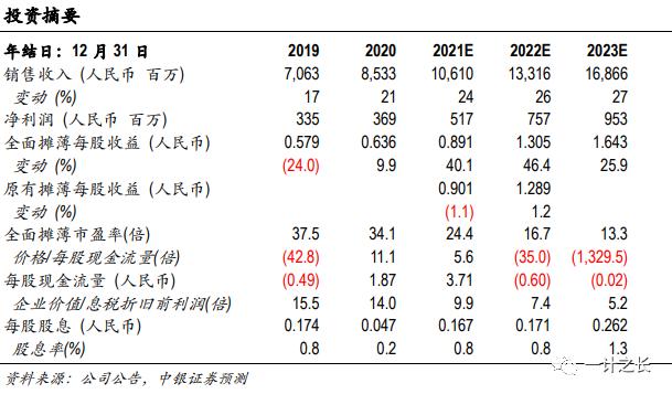 太极股份 | Q1订单同增超3倍,2021步入产出之年