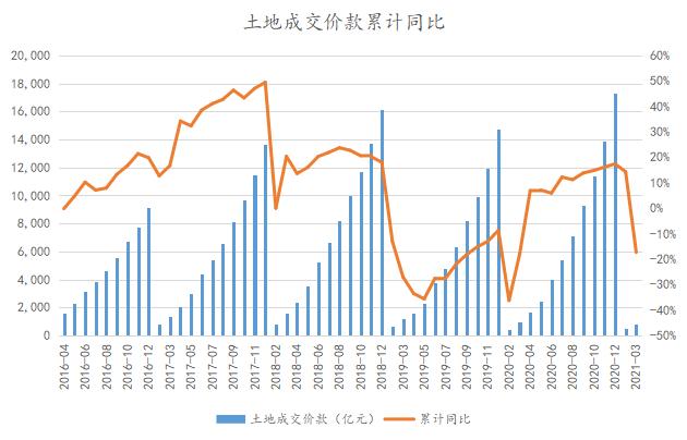 2021年1-4月中国房地产企业销售TOP100·观点月度指数