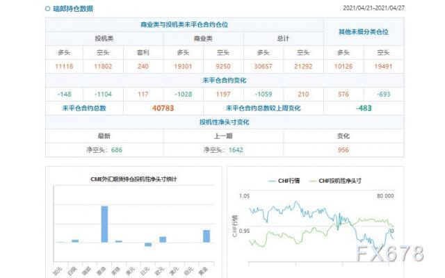 CFTC持仓解读:日元看空意愿降温(4月27日当周)
