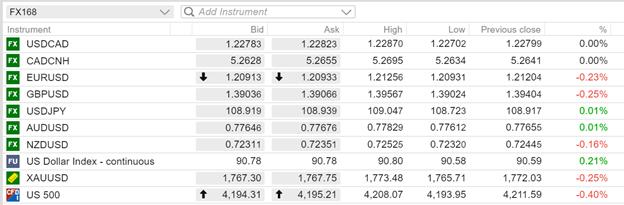 【每周汇市调查】强劲数据提振美元 加元成本周王者 欧元承担抛压