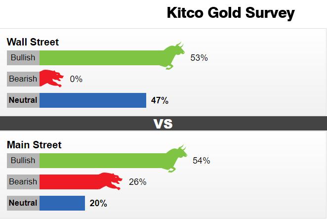 """戏剧性转变!Kitco黄金调查:华尔街多头""""消失无踪""""、为史上首次 黄金到了认输之时?"""