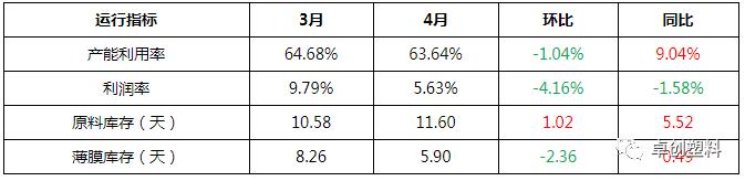 卓创资讯:新单有限开工调降 BOPP续跌利润收窄