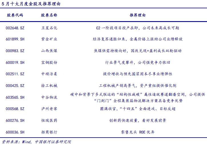 【银河周知】挖掘市场结构性机会,推荐5月金股