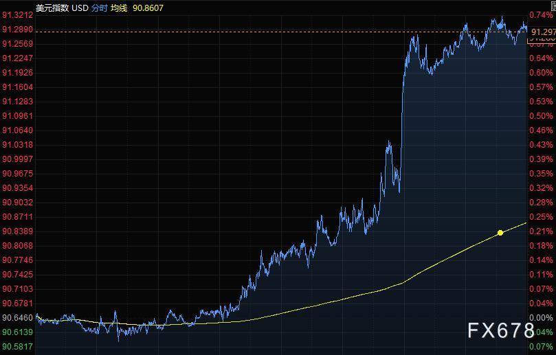 5月1日财经早餐:美元创两个月最大涨幅,黄金4月飙升60美元,油价跌超2%