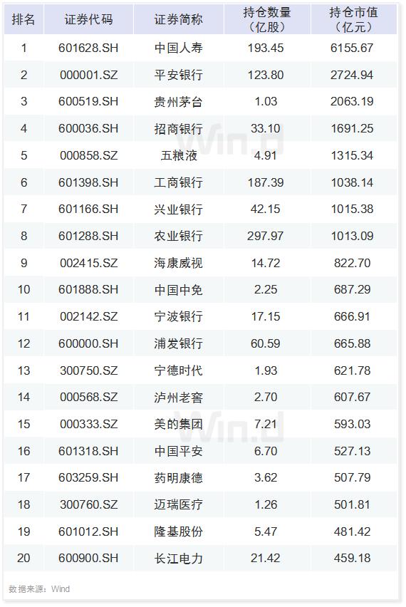 5大热门机构一季度A股持仓揭秘(附名单)