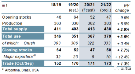 IGC:高价刺激,2021-22年全球大豆产量、贸易量将创新高