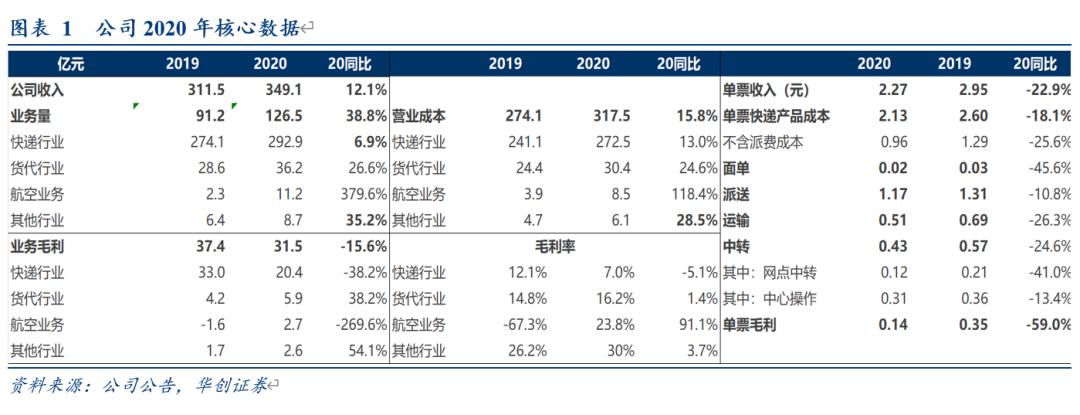 【华创交运*业绩点评】圆通速递2020年报及21年一季报点评:21Q1业绩增长37%,持续关注公司管理改善推进