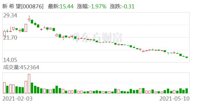 新希望:公司目前在辽宁沈阳、北京平谷、河北南宫有3家千喜鹤屠宰厂 设计产能合计450万头