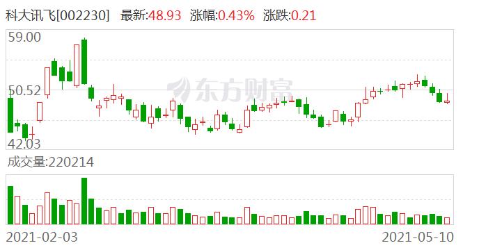 科大讯飞:非公开发行股票获得中国证监会发审委审核通过