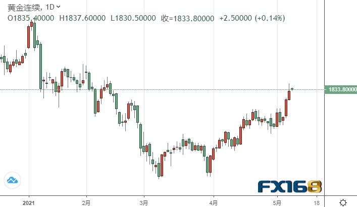 黄金期货突破重要水平、后市有望再上涨逾25美元