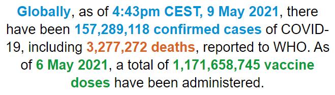 世卫组织:全球新冠肺炎确诊病例超过1.572亿例