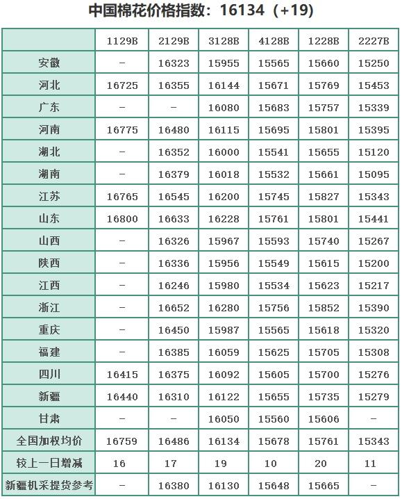 中国棉花价格指数(CC Index)及分省到厂价(5.10)