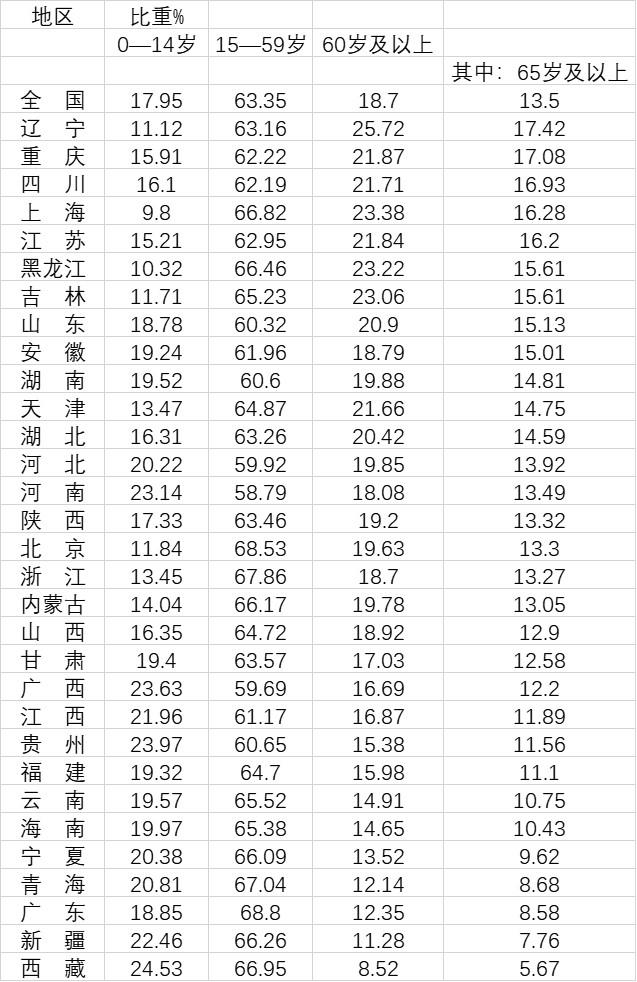 12省份已深度老龄化:主要位于东北、华北和长江流域