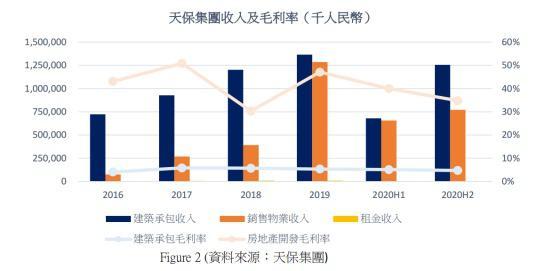 """国投证券:首予中国天保集团""""买入""""评级 建筑承包、地产驱动公司估值抬升"""
