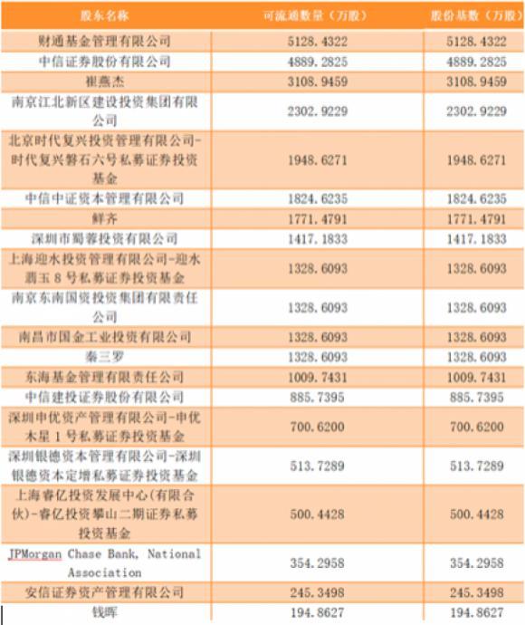南京证券17万户股东鏖战解禁:股价腰斩之余 两批限售股接连到期