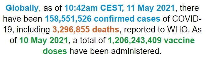 世卫组织:全球新冠肺炎确诊病例超过1.585亿例