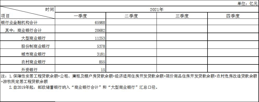 2021年银行业金融机构保障性安居工程贷款情况表(季度)