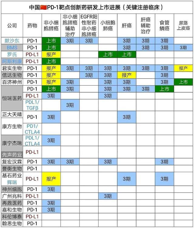 「市场」进入医保后,4大国产PD-1今年Q1卖得如何?