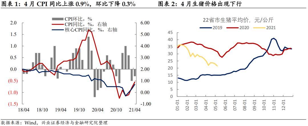 【兴证固收.利率】债市无须担忧PPI通胀——4月通胀数据点评