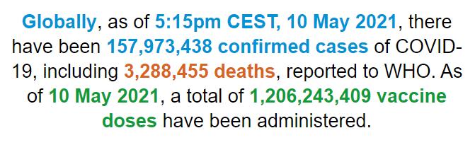 世卫组织:全球新冠肺炎确诊病例超过1.579亿例