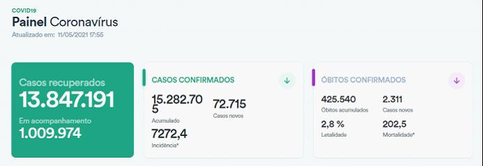 巴西新冠肺炎确诊病例超1528万例