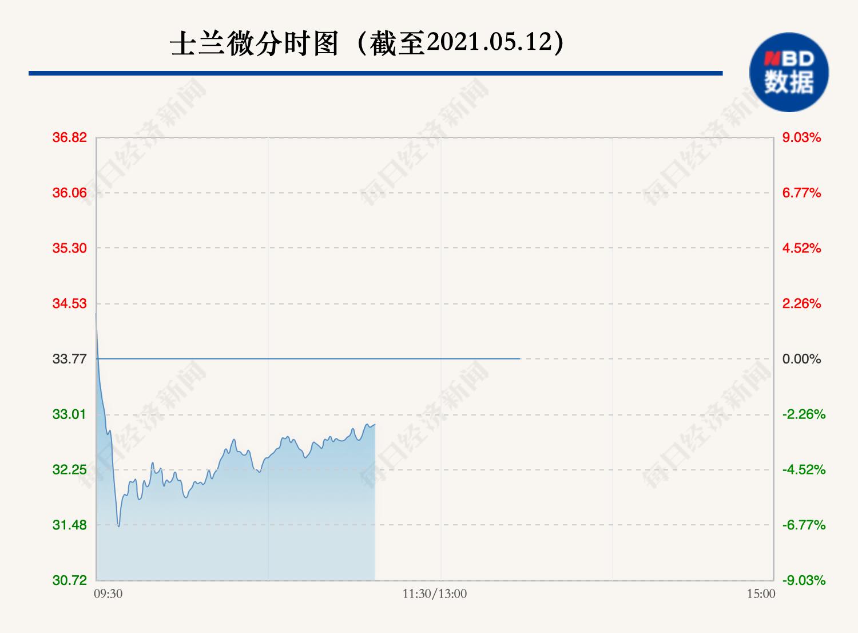 芯片人气股士兰微盘中巨震:一度杀跌9% 昨晚刚公布利好 利好出货?