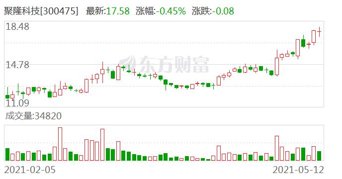 聚隆科技:股东刘军、刘翔已合计减持600万股