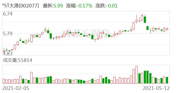*ST大港:王刚被动减持232.88万股 减持数量已过半