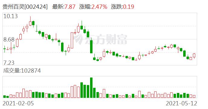 贵州百灵:控股股东姜伟及其一致行动人姜勇延期购回6012万股