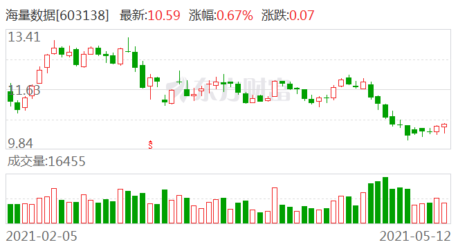 海量数据:控股股东及实际控制人之一朱华威延期购回713.52万股