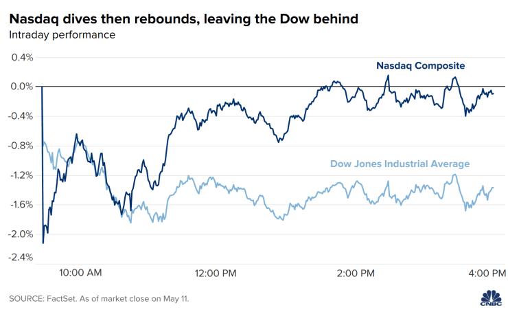 决策分析:美国通胀终于要爆发了?恐慌指数飙升 美元失守90大关、黄金纳指惊现V型大反攻
