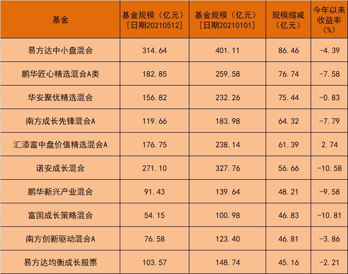 """张坤、王宗合、蔡嵩松等爆款基金缩水严重 公募上演""""冰与火之歌"""""""
