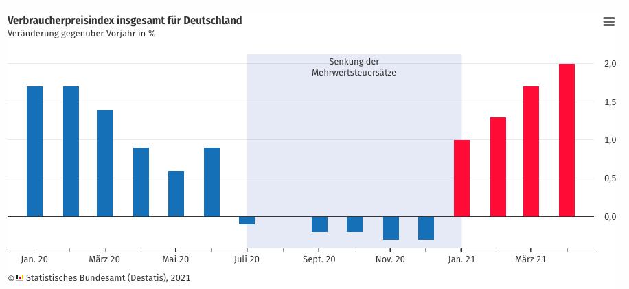德国4月通胀率为2.0% 达到两年来最高值