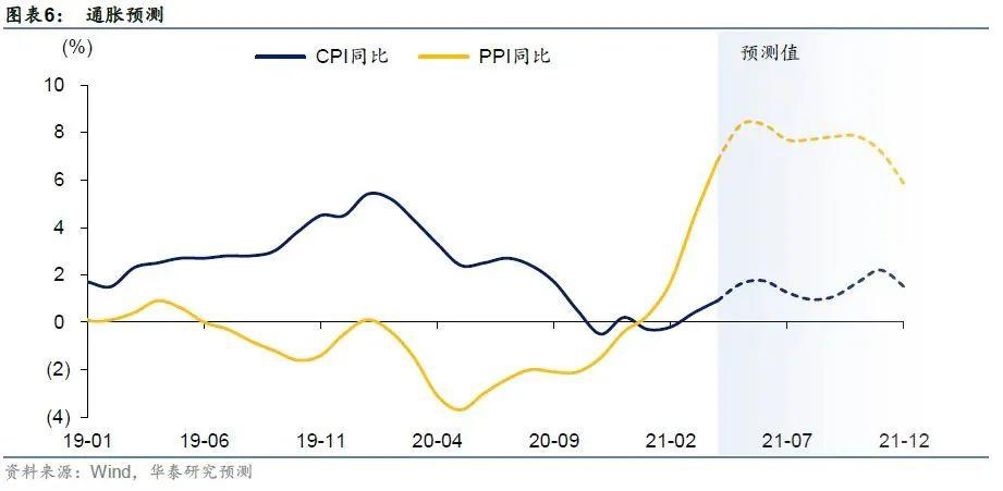 财经朝闻道    央行不担忧输入性通胀,关注海外超宽松政策转向风险