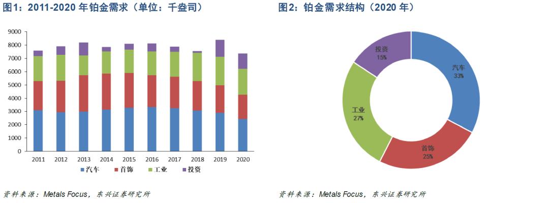 【东兴金属】铂金行业深度报告(二):全球铂金需求渐入结构性扩张时期