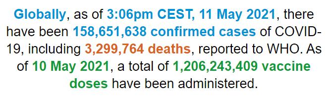 世卫组织:全球新冠肺炎确诊病例超过1.586亿例