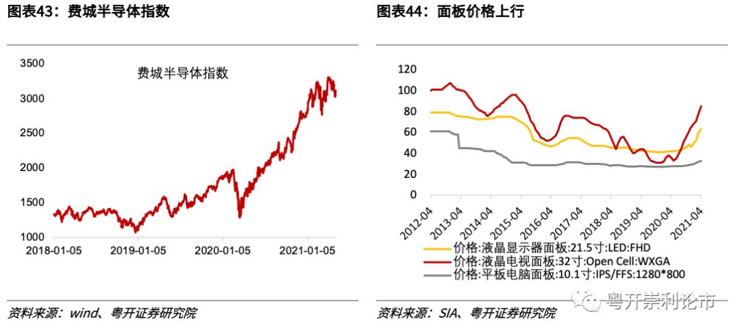 粤开策略专题   行业比较数据跟踪:红五月大宗商品涨价持续