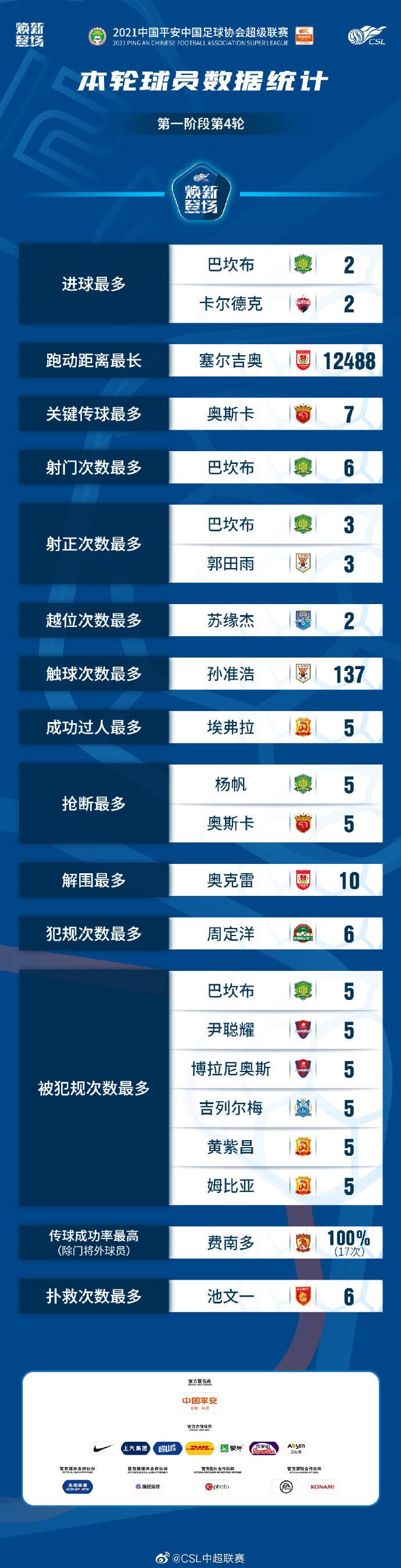 中超第四轮球员数据:巴坎布射门最多,奥斯卡两项第一