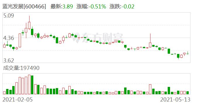 蓝光发展股东户数减少100户,户均持股15.72万元