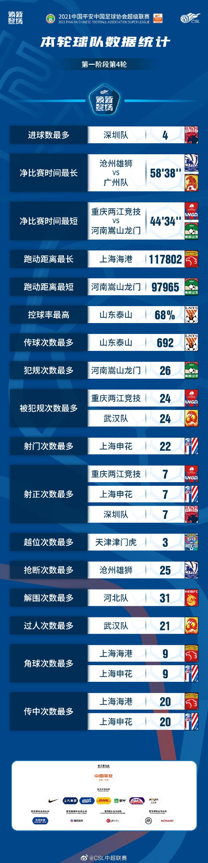 中超第四轮球队数据:泰山传控数据居首,申花射门最多