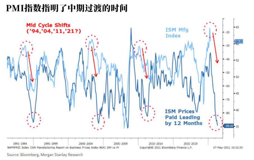美国经济进入中期过渡阶段,留意周期股和小盘股的表现
