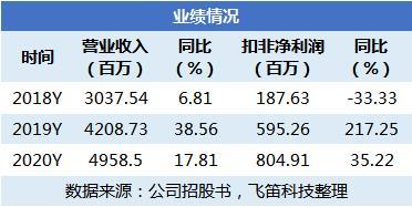 东鹏饮料:业绩增速高于同行 毛利率稳定费用率下降