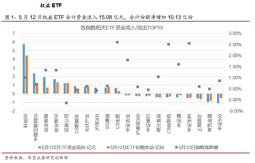 ETP日报(20210513):周期类ETP领跌,科创50相关ETF资金净流入
