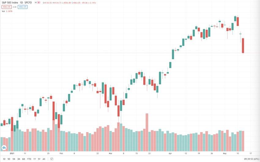 通胀或并非暂时现象 全球股市开启抛售模式