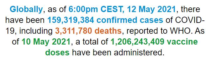 世卫组织:全球新冠肺炎确诊病例超1.593亿例